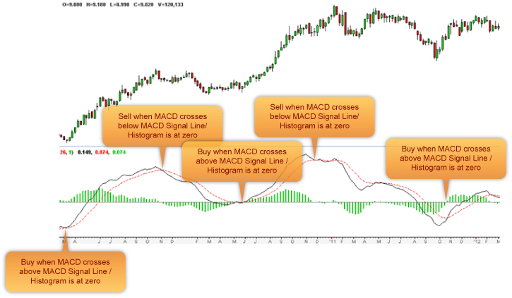 MACD indicators